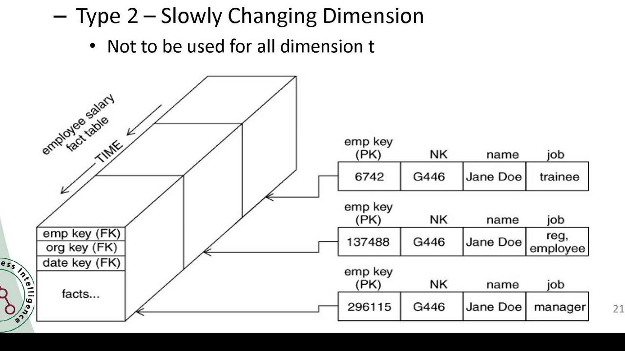 Business Analytics: Designing Dimension Tables | Dr. Eugene Rex Jalao