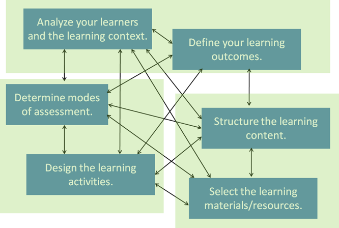 Figure 3. Grouping steps in instructional design