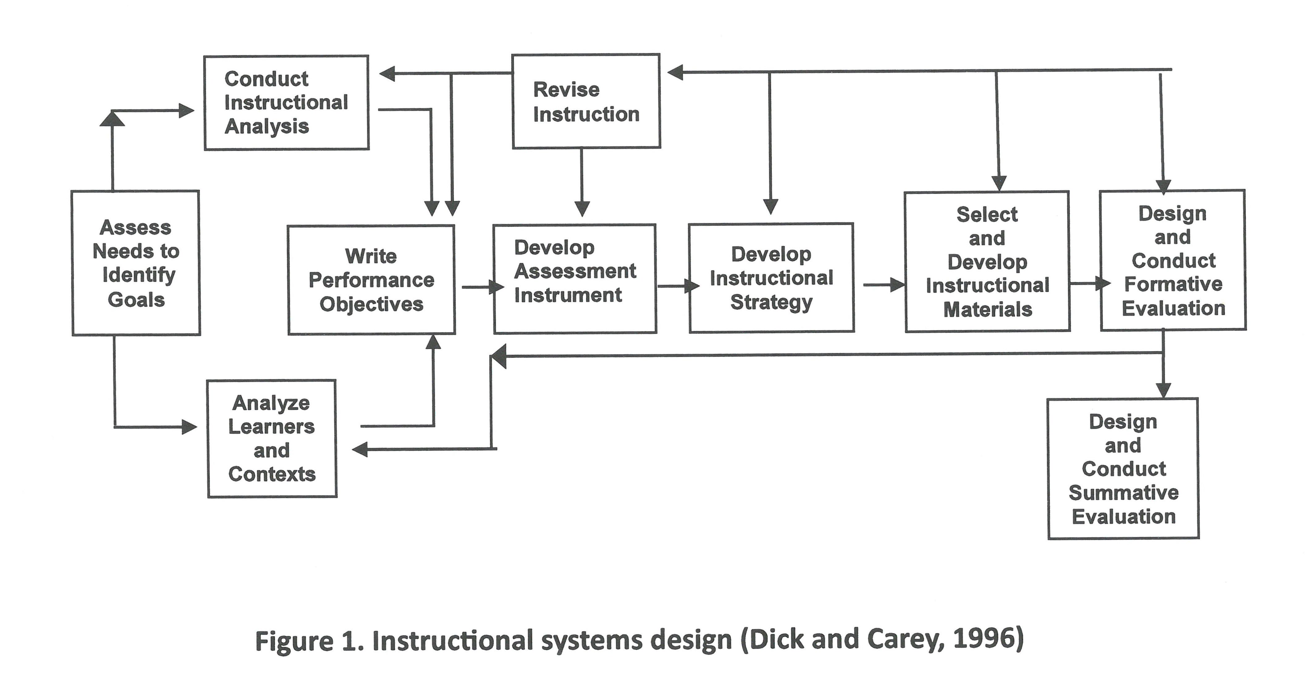 Instructional systems design (Dick and Carey, 1996)