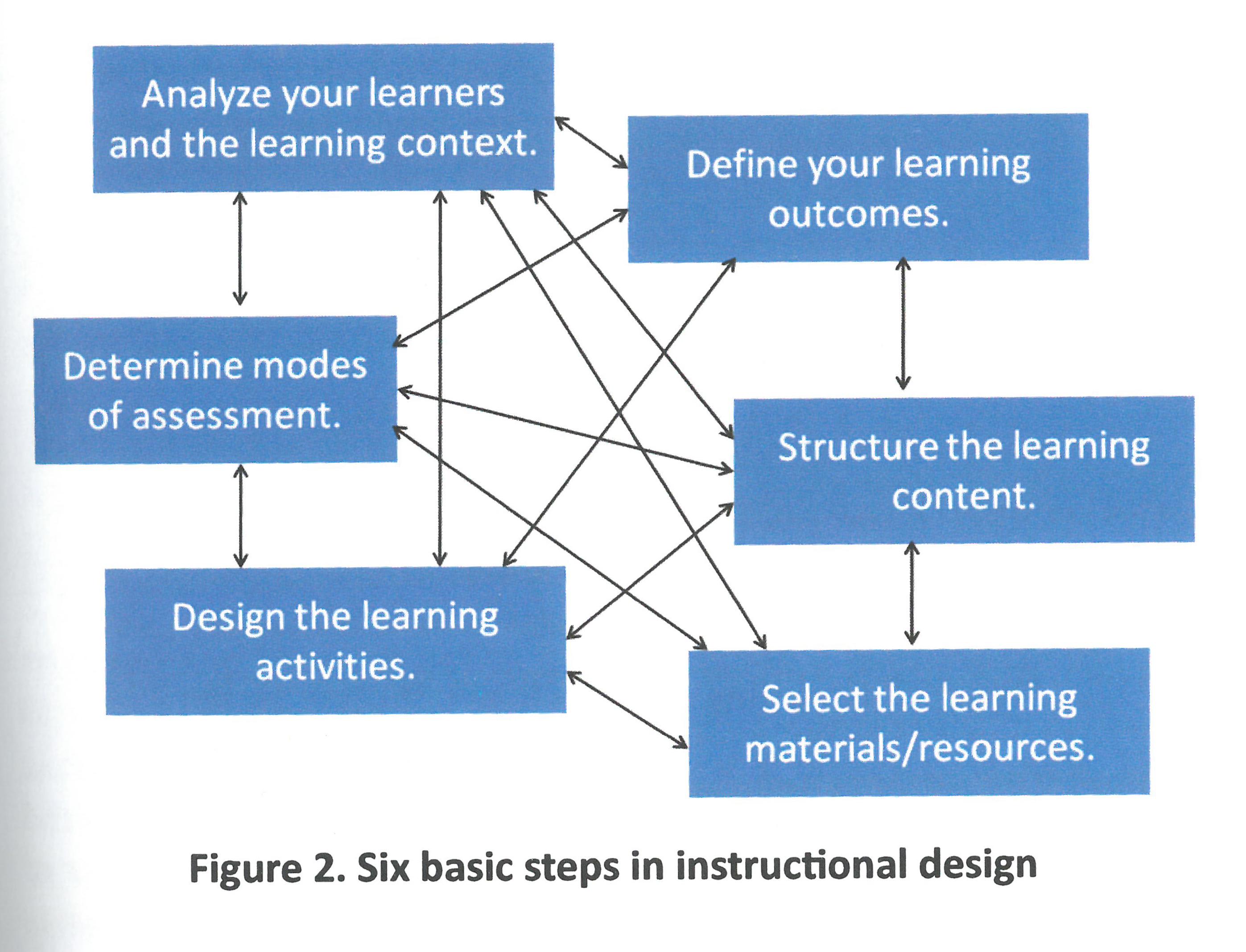 Six basic steps in instructional design
